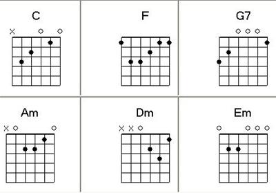 Tập chạy ngón cho người bắt đầu học Guitar