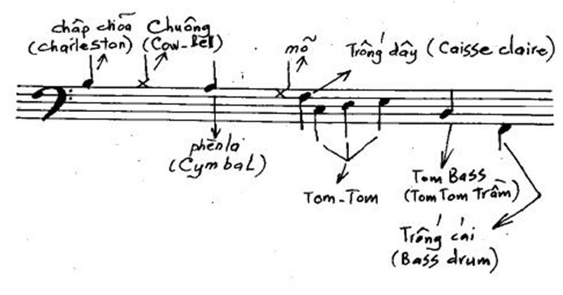 các ký hiệu trên khóa nhạc trống jazz
