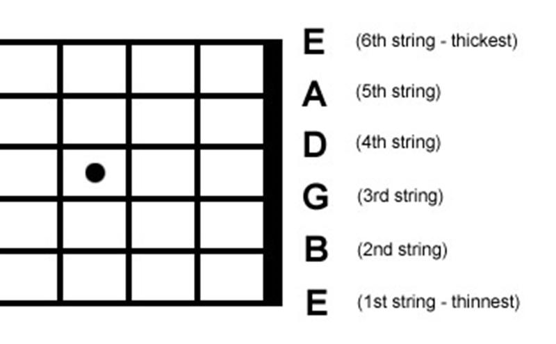 Đàn guitar có mấy dây và thứ tự dây đàn guitar