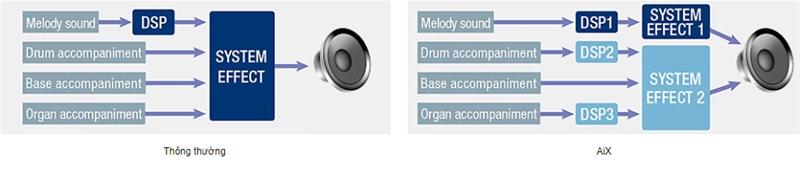 Nguồn âm thanh AiX